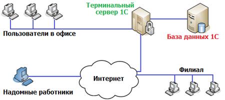 Сервер 1С